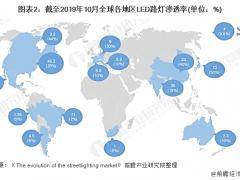 2020-2024年全球智能杆市场规模将达到137.2亿美元